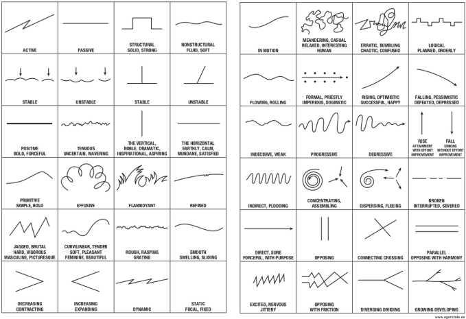 tabla de mood lines